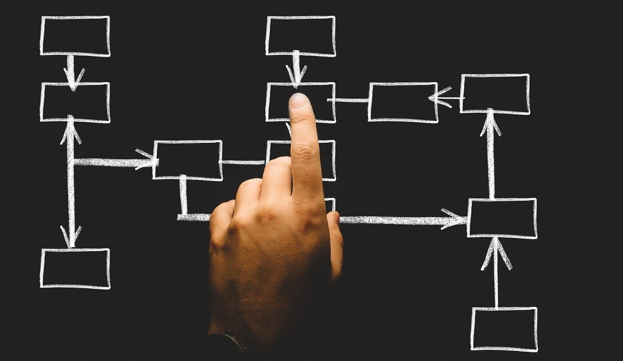 A hand pointing out organizational workflows marked in white chalk